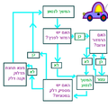 Flowchart Showing Driving to a Goal he.png