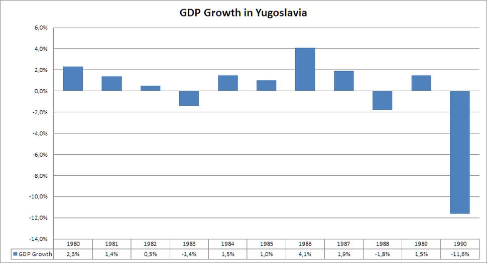 GDP Growth in Yugoslavia 1980-1990