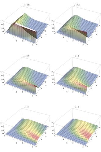 Gamma distribution - Image: Gamma PDF 3D by x