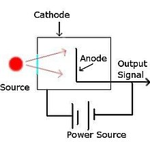 Radioanalytical chemistry - Wikipedia