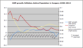 Gdp inflation activepopulation hungary.png