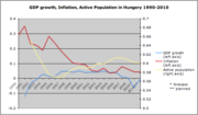Chart showing GDP growth, inflation, and active population in Hungary 1990-2010.
