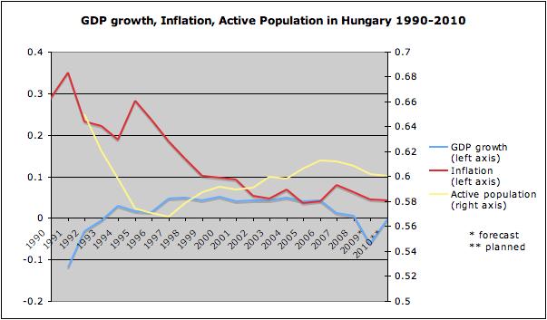 Gdp inflation activepopulation hungary
