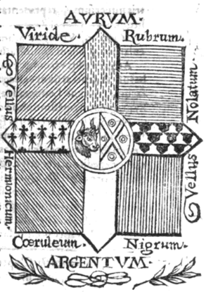 Hatching (heraldry) - Hatching table of Aegidius Gelenius, published 1645
