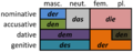 German definite article declension.png