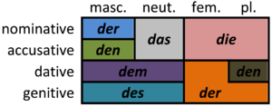 German articles - Declension of the definite article