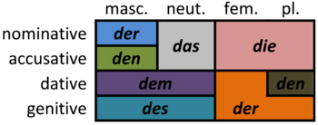 German articles - Wikipedia