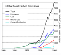 Global Carbon Emission by Type to Y2004.png
