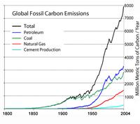{{es|Emisiones globales de dióxido de carbono ...