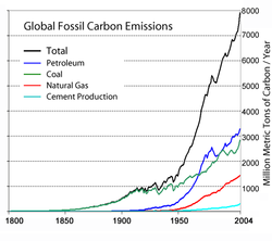 Global fossil carbon emissions, an indicator of consumption, for 1800-2004.  Total is black.  Oil is in blue.