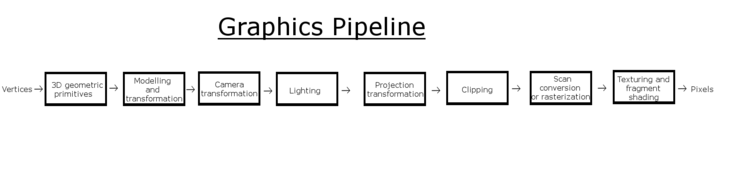 Graphic Pipeline.png