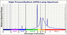 Sodium vapor lamp spectra - Sodium Vapor Lamp