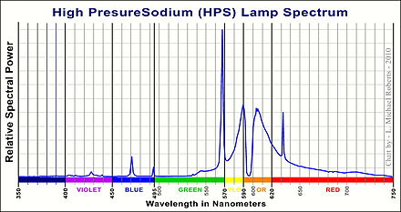 440px High_Pressure_Sodium_Lamp_Spectrum sodium vapor lamp wikiwand