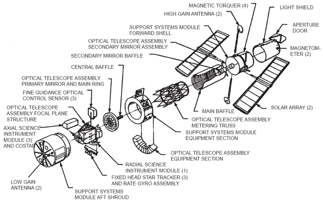File Hubbleexploded Png Wikipedia