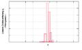 JL Density Distribution linear q Histogramm.png