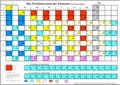 Kurzperiodensystem der Elemente.png