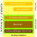 Linux Einfache Architektur 500.png