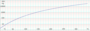 P-Xylene (data page) - Image: Log P Xylene Vapor Pressure