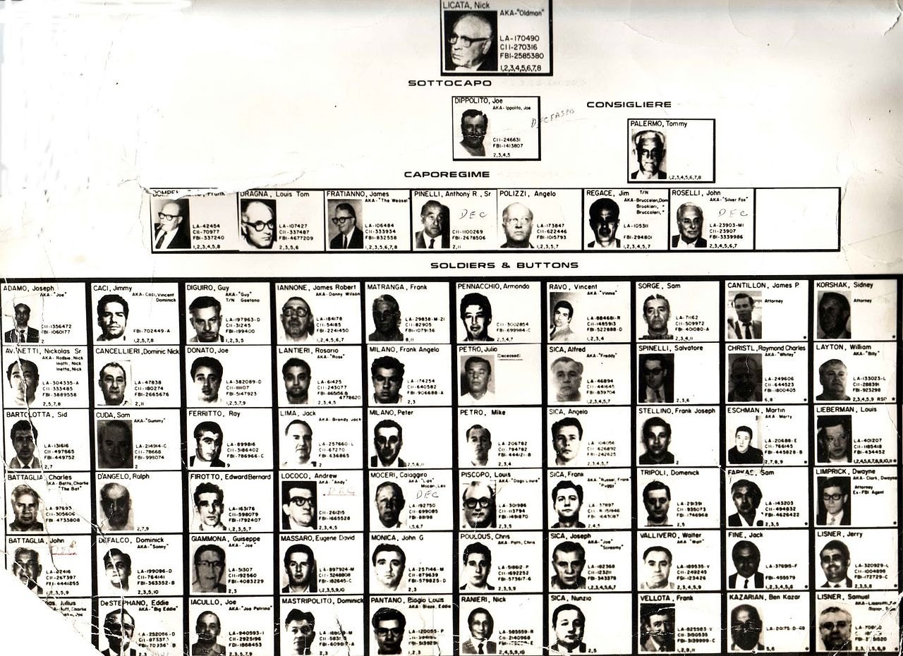 Hundreds Chart Games: Los Angeles Crime Family Chart (1960).jpg - Wikimedia Commons,Chart