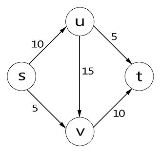 Maximum flow problem - A flow network, with source s and sink t. The numbers next to the edge are the capacities.