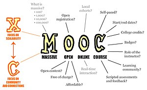 "Massive open online course - Poster, entitled ""MOOC, every letter is negotiable"", exploring the meaning of the words ""Massive Open Online Course"""