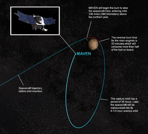Artist concept of the insertion of the MAVEN orbiter around the planet Mars on September 21, 2014.