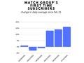 Match Group Spike.pdf