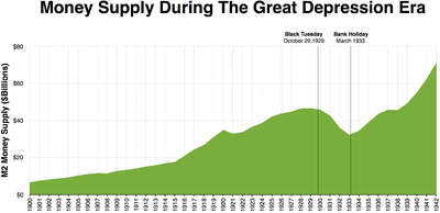 Money supply - Wikipedia