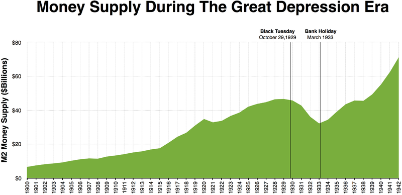 Money supply decreased a lot between Black Tuesday and the Bank Holiday in March 1933 when there were massive bank runs across the United States. Money supply during the great depression era.png
