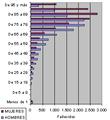 Mortalidad en Madrid en 2004.PNG