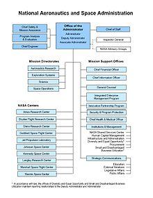 langley nasa organization chart - photo #17
