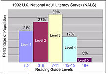 Chart based on 1992 literacy survey