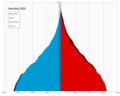 Namibia single age population pyramid 2020.png