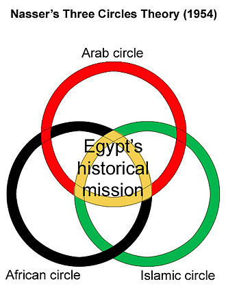 Nasserism - According to Gamal Abdel Nasser's Three Circles Theory, the mission of the Egyptian Revolution had three spheres, namely the Arab world, Africa and the Muslim world