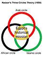 Nasser's Three Circles Theory.jpg