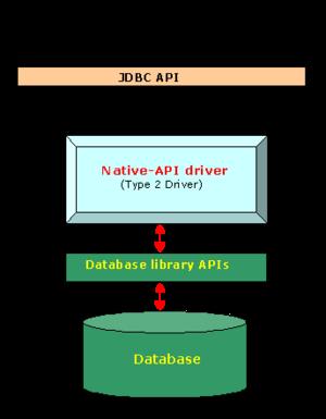 Type 2 Driver Native API Driveredit