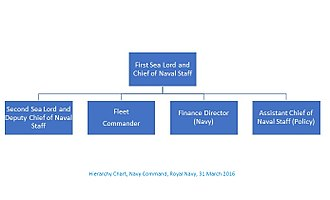 Navy Command (Royal Navy) - Navy Command, Royal Navy, Hierarchy Chart, 31 March 2016