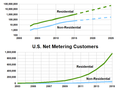Net metering growth in the United States.png