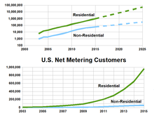 Net metering - Wikipedia on faria gauges wiring-diagram, wind turbine wiring-diagram, home entertainment wiring-diagram, atomic four wiring-diagram, 2003 nissan murano wiring-diagram, solar wiring-diagram,