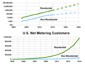Net metering - Growth of net metering in the United States