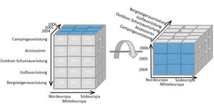 OLAP cube - Image: OLAP pivoting