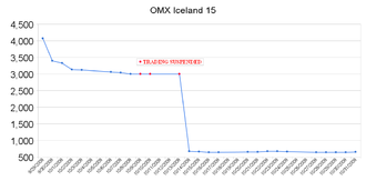 Stock market crash - OMX Iceland 15 closing prices during the five trading weeks from September 29, 2008 to October 31, 2008.