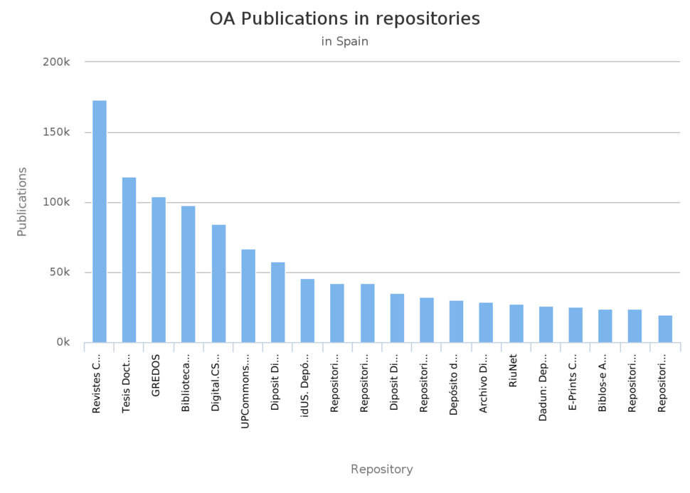Open access publications in repositories in Spain as of 2018 OpenAIRE