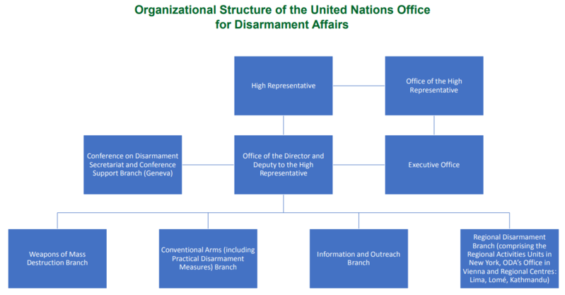 the structure of the united nations essay How can the answer be improved.