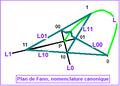 Plan de Fano canonique.PNG