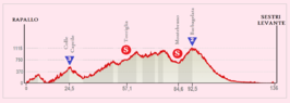 Profile stage 3 - Giro d'Italia 2015.png