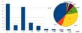 Reddit-WP survey Edit counts of responding editors.png