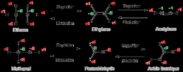 Oxydor duction en chimie organique wikimonde - Oxyde de carbone ...