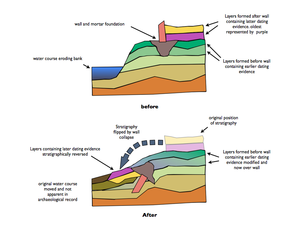 Reverse stratigraphy - Example of how reversed archaeological stratigraphy may form.
