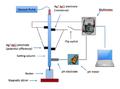 Rotational Method for measurement of Sedementation Potential.png